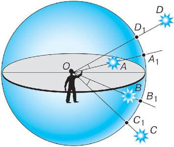 Угловые расстояния в астрономии