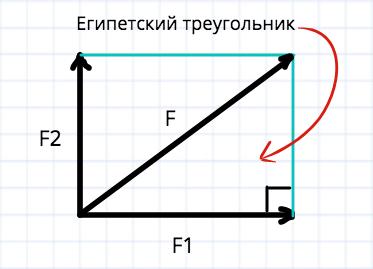 Сложение векторов и египетский треугольник