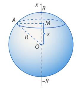 Вывод формулы объема шара через интеграл Объем шара
